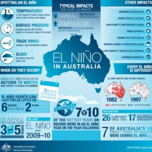 El-Nino-in-Australia-summary