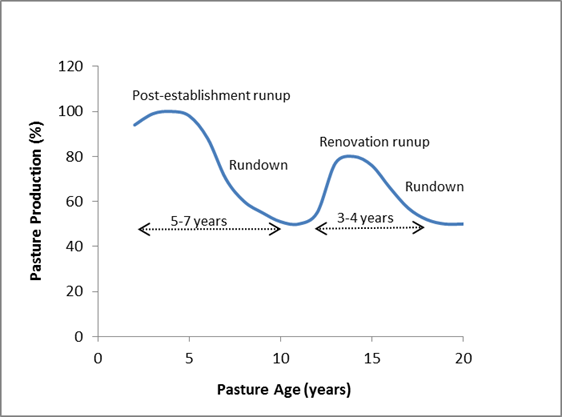 Figure 2. The decrease and increase of pasture growth over time with the subsequent use of a blade plough or cutter bar.