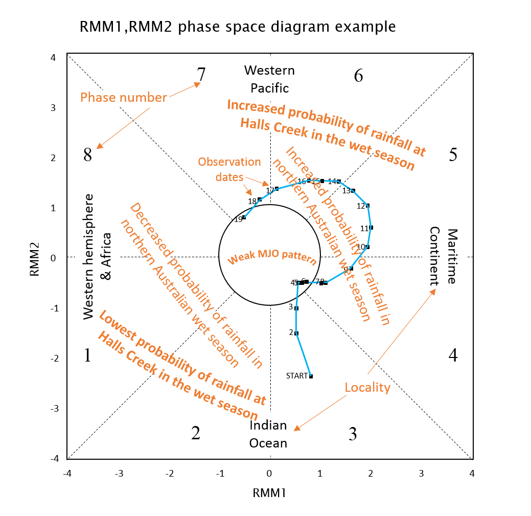 The graph indicates that when the calculations of RMM1 and RMM2 indicate the MJO is weak, it is difficult to discern where the influence of the weather system is being felt.